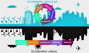 círculo de producción para una publicidad ecológica versus ciclo de producción para una publicidad con alto impacto medio ambiental.