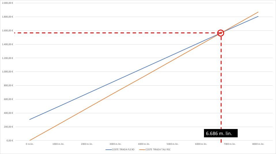 Muestra gráfica del punto de corte entre la tecnología flexo y la impresora digital inkjet Tau RSC