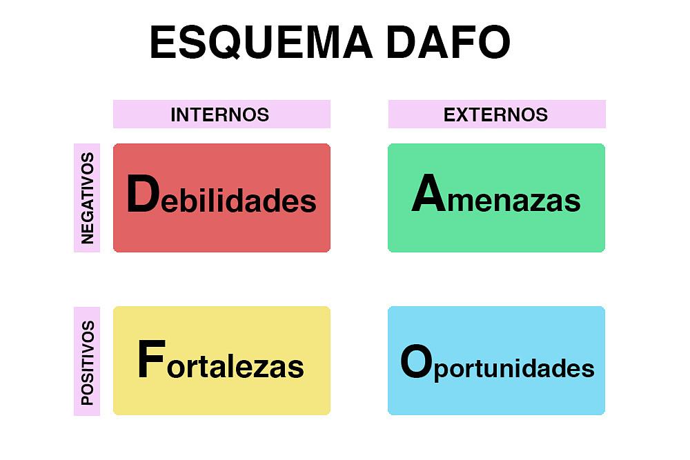 Ejemplo de esquema de análisis DAFO
