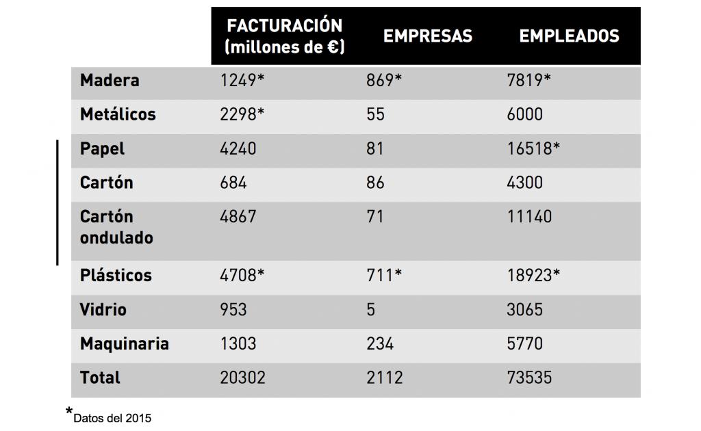 Tabla en la que aparece facturación en millones de Euros, número de empresas y de empleados por materiales utilizados para la fabricación de packaging. En total, las aplicaciones de papel, cartón ondulado y cartón alcanzan el 60% del mercado español.